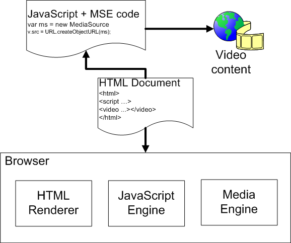 MSE-Browser